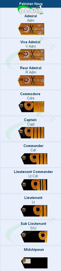 Pakistan Navy Ranks and Badges, Salary / Pay Scale