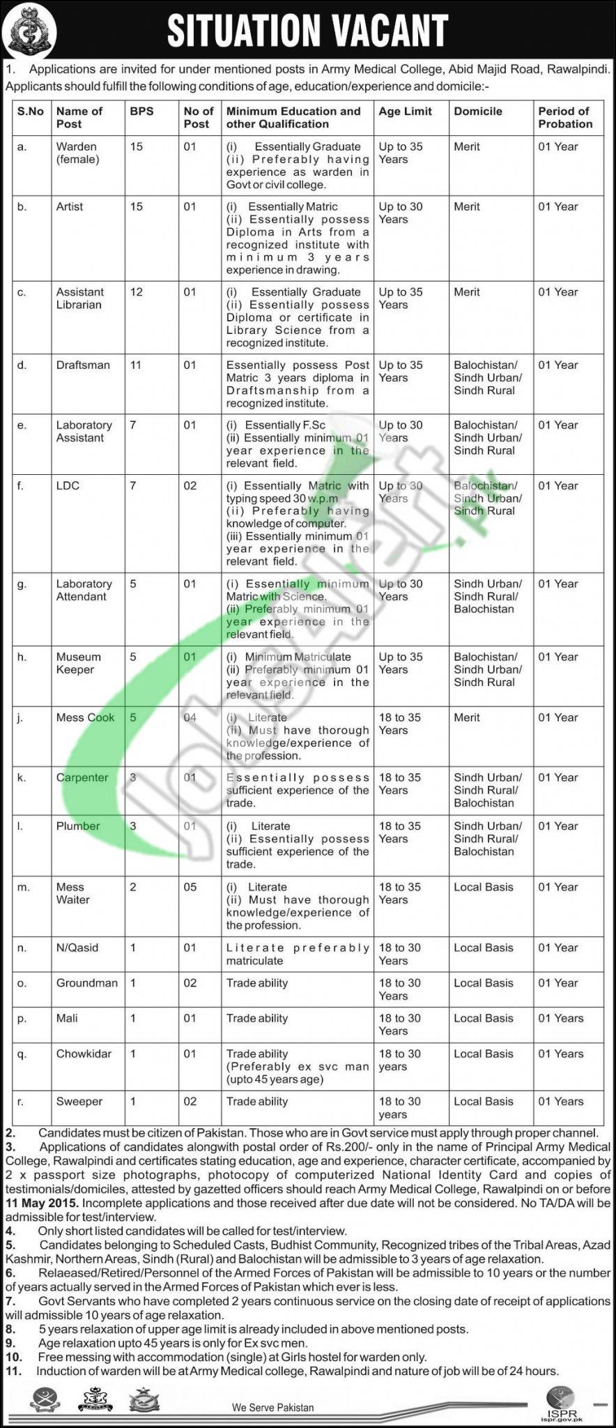 Army Medical College Rawalpindi Jobs