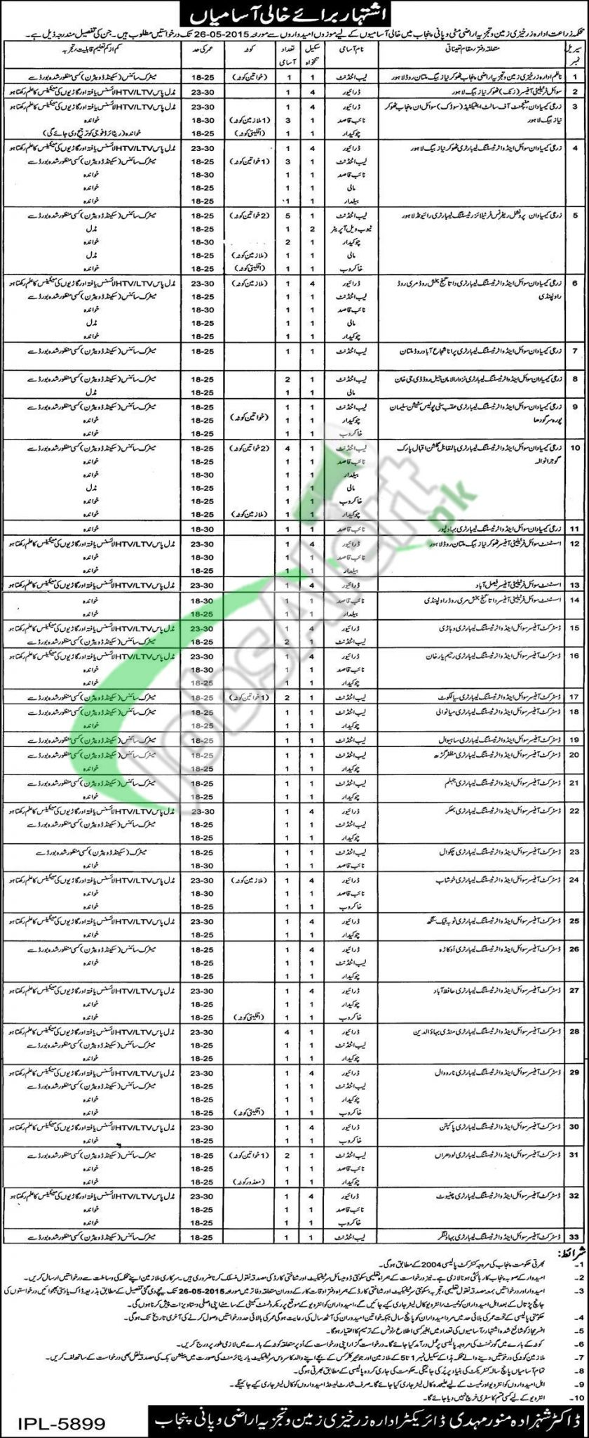 Jobs in Agriculture Department