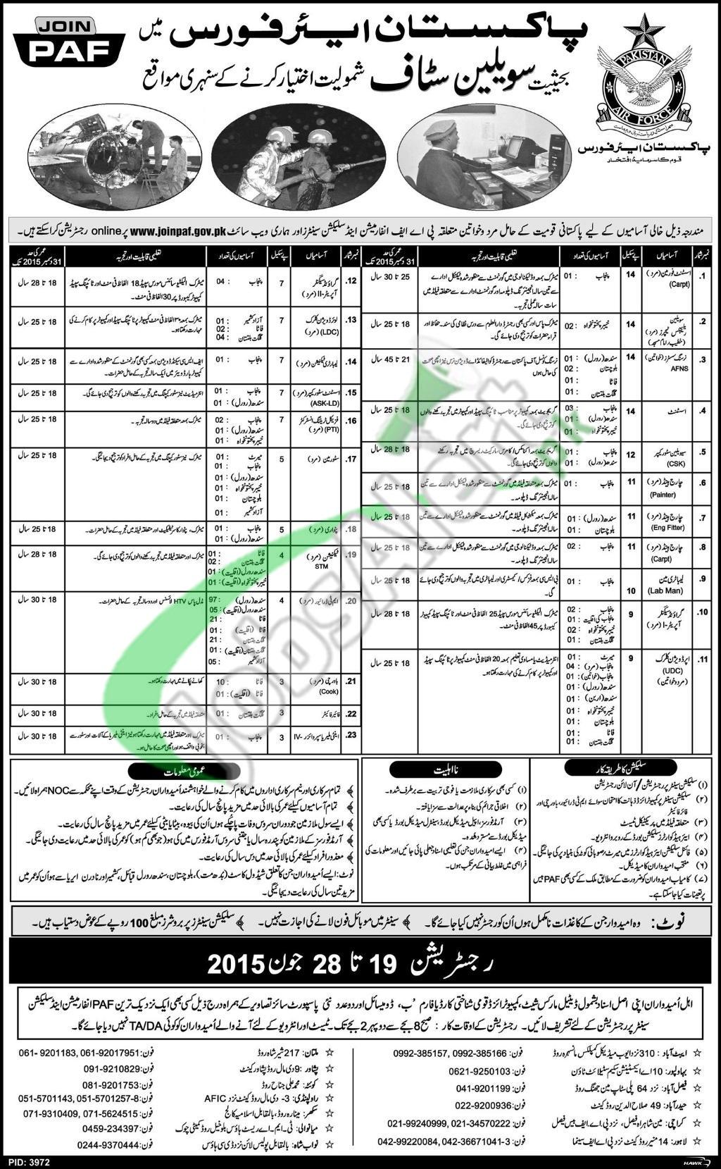 Civilian Jobs in Pakistan Air Force