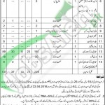 Career Opportunities in TMA Sahiwal 05 April 2016 For Driver