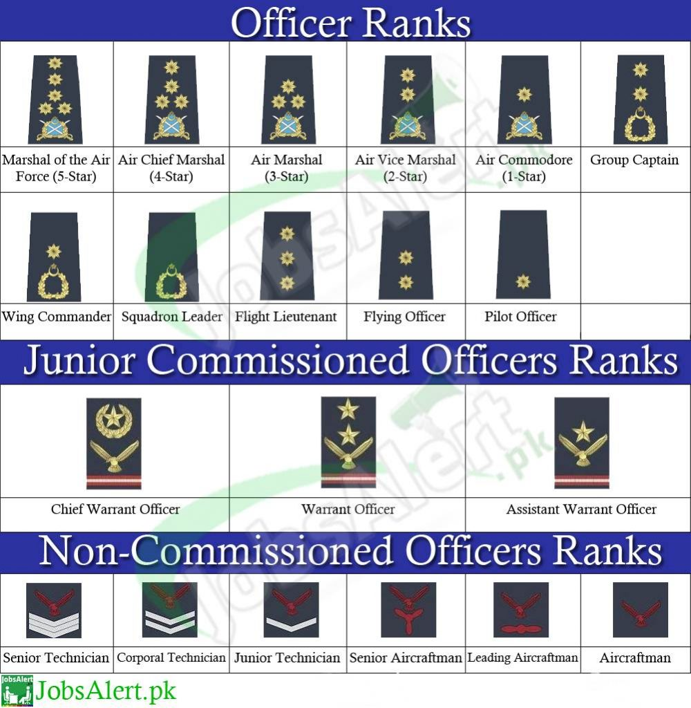 Pakistan Air Force Ranks And Badges, Salary / Pay Scale