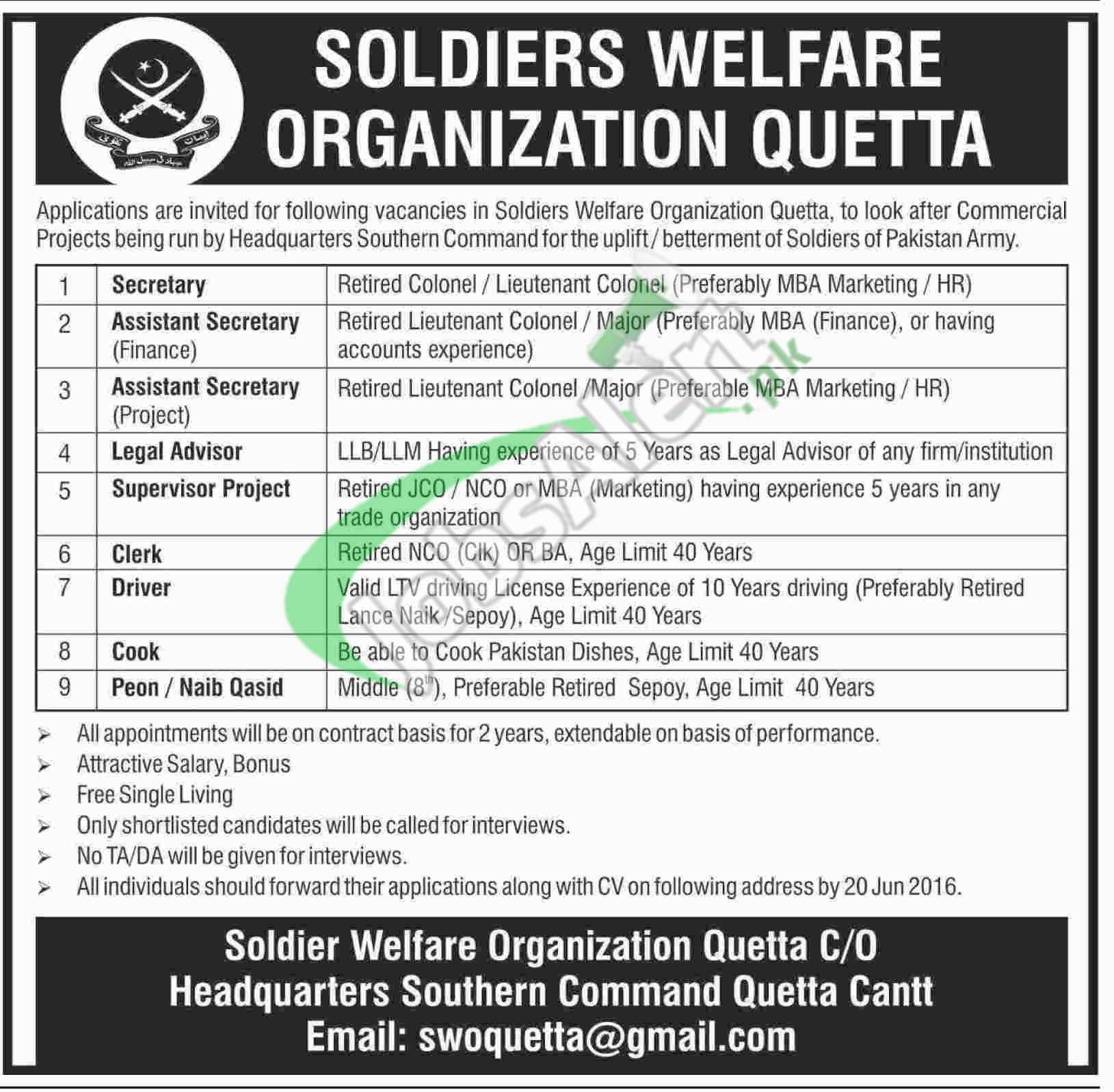 Soldier Welfare Organization Quetta Jobs