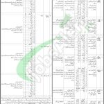 Treasury and Accounts Department Balochistan Jobs