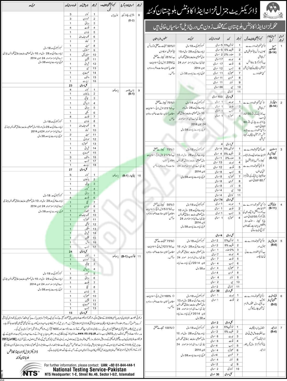 Treasury and Accounts Department Balochistan Jobs