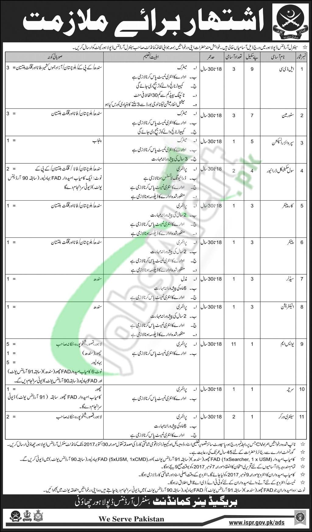 Central Ordnance Depot Lahore Jobs October