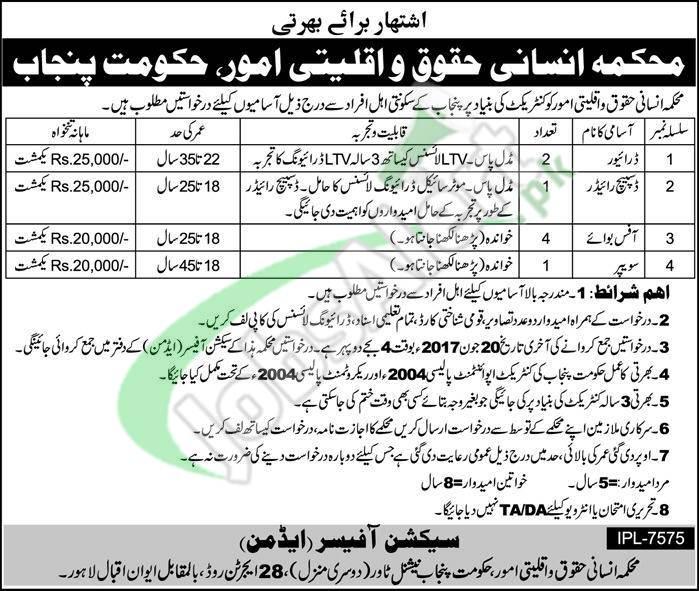 Human Rights and Minorities Affairs Department Punjab Jobs