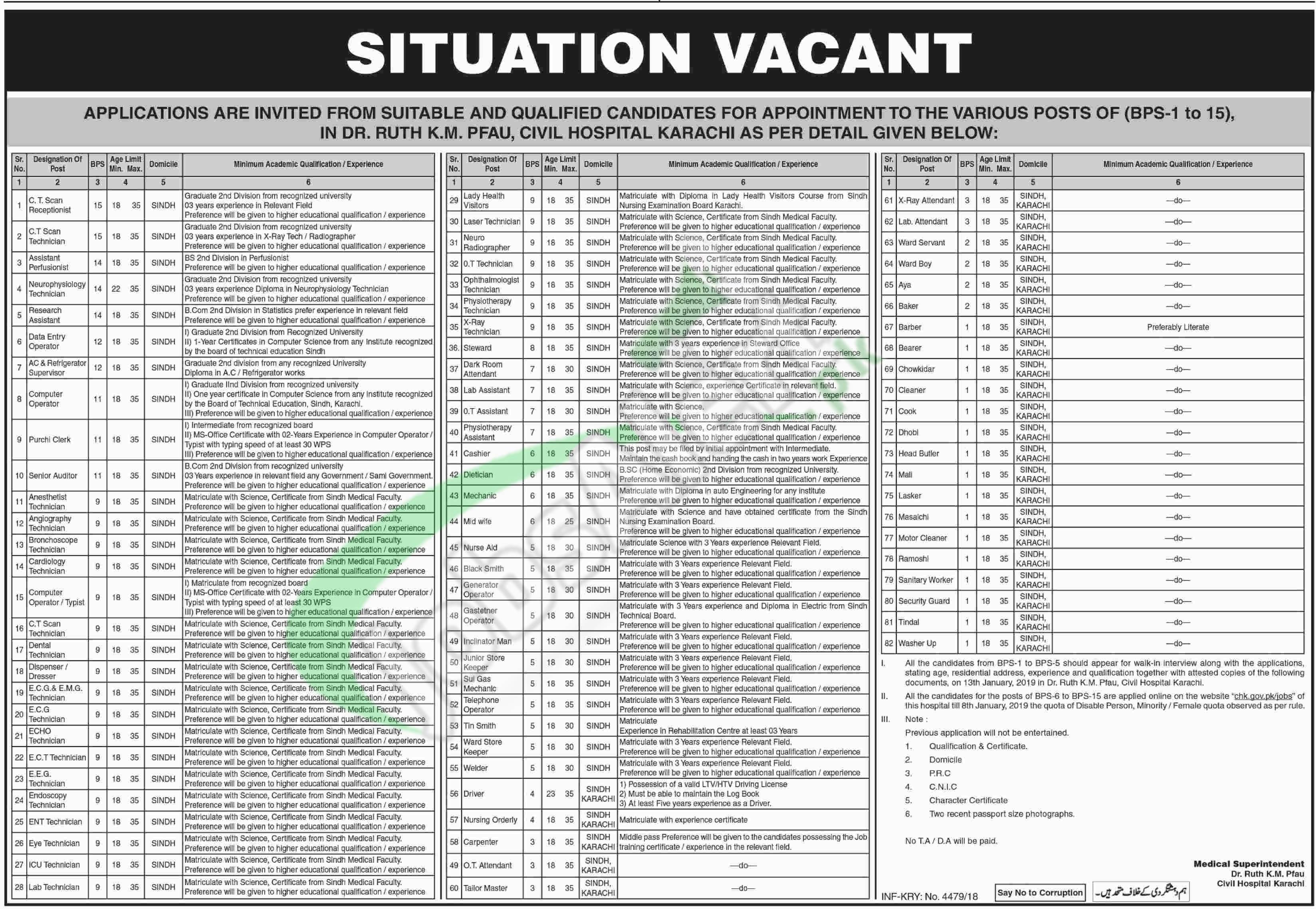 Civil Hospital Karachi Jobs 2019