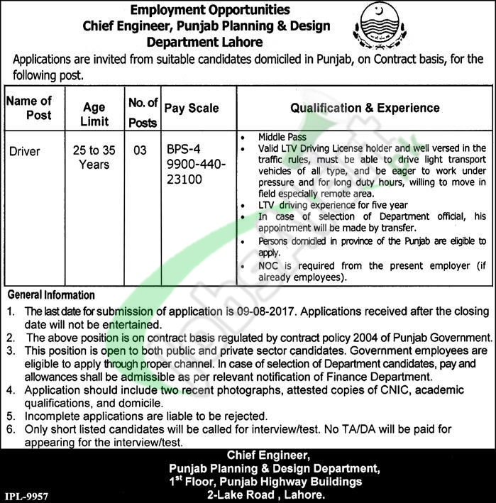 Punjab Planning & Design Department Jobs