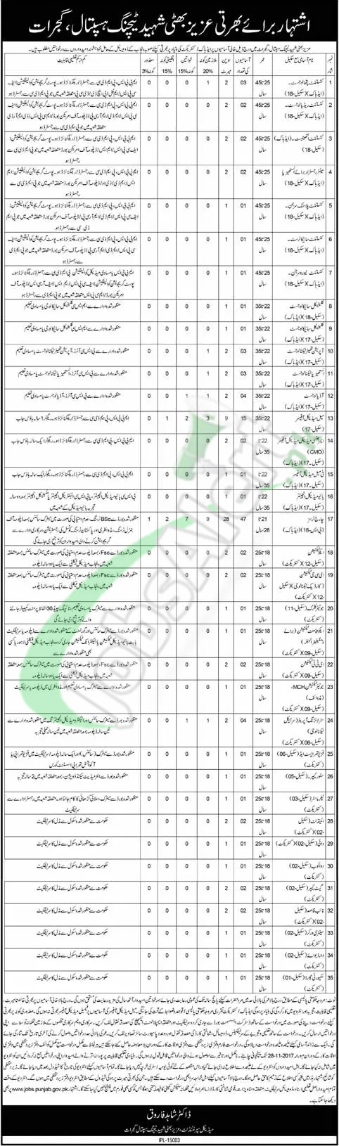Aziz Bhatti Shaheed Teaching Hospital Gujrat Jobs