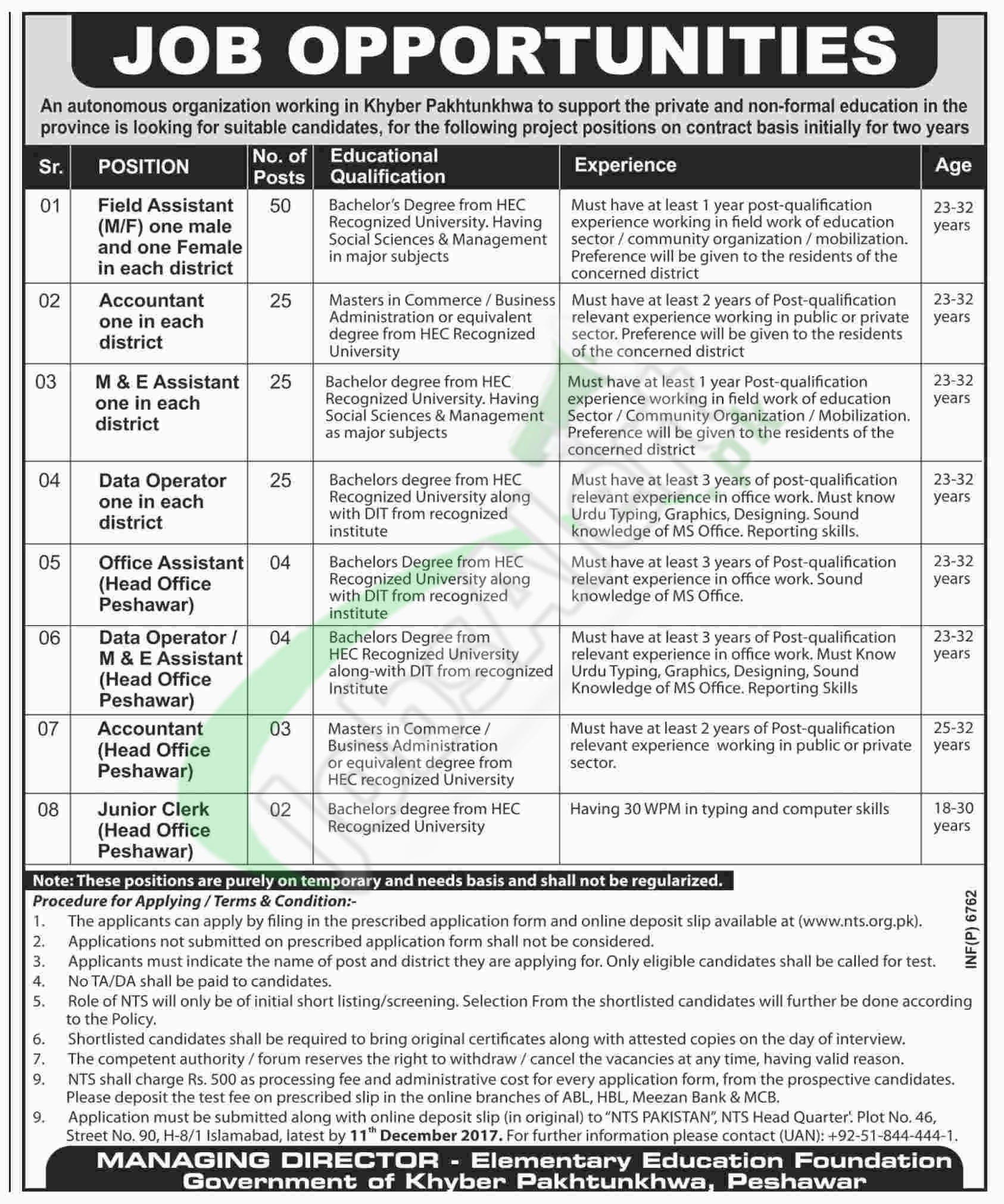 Secondary Education Department KPK Jobs
