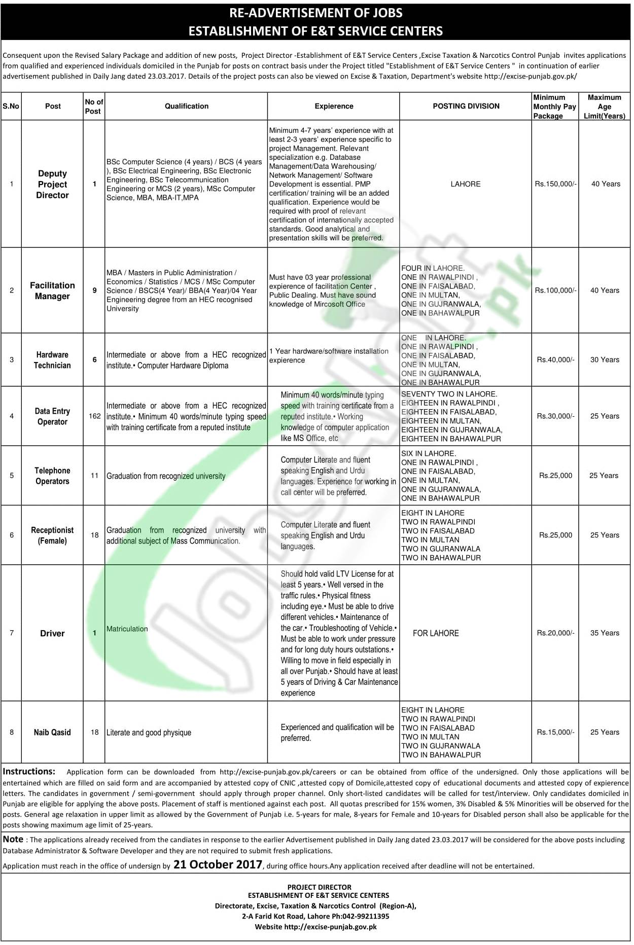 Government Jobs in Punjab 2018