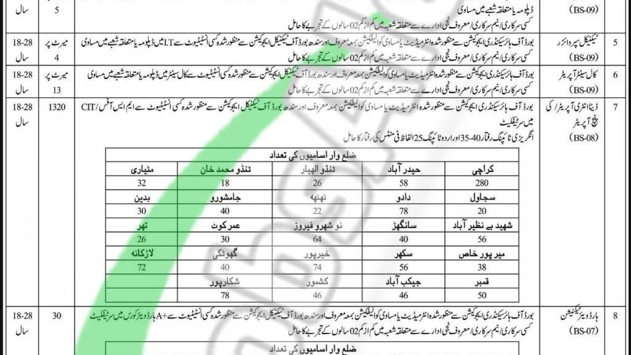 Ssu Sindh Police Jobs 2017 2019