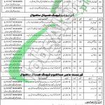 Sahiwal Medical College Jobs 2019