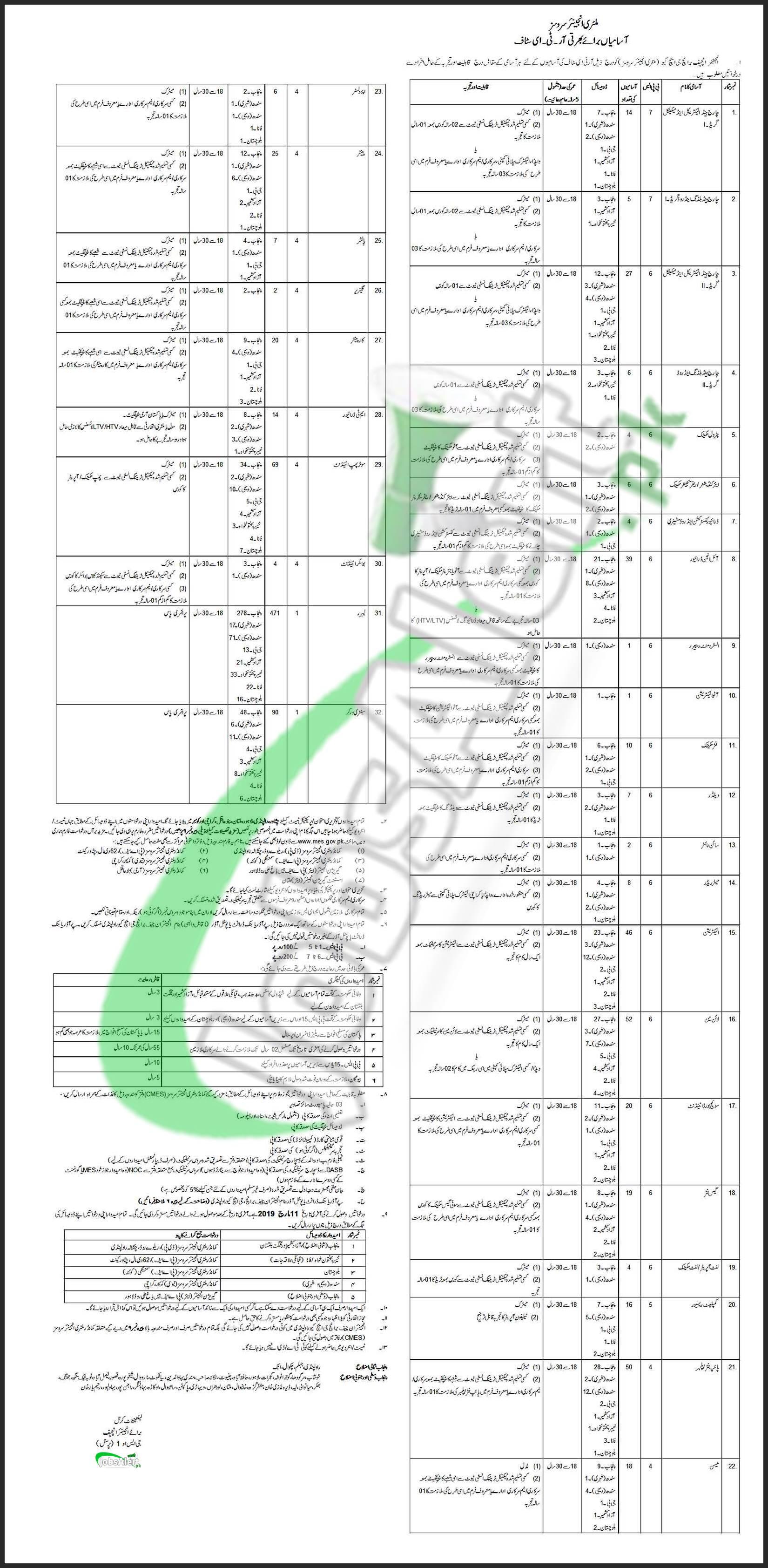 MES Jobs 2019Join Pak Army Jobs 2019 at MES Military Engineer Services Rawalpindi