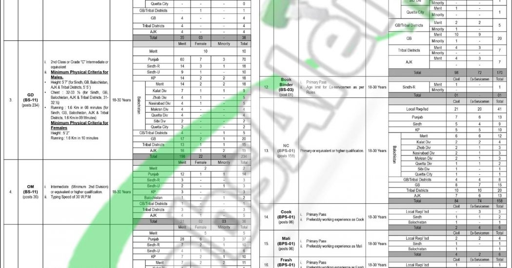 NTS IB Jobs 2019 Application Form Download | Intelligence Bureau