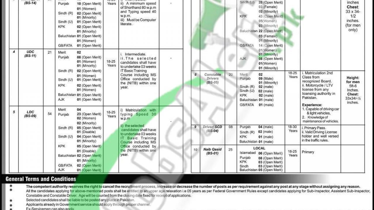 FIA Jobs 2019 Pakistan Federal Investigation Agency