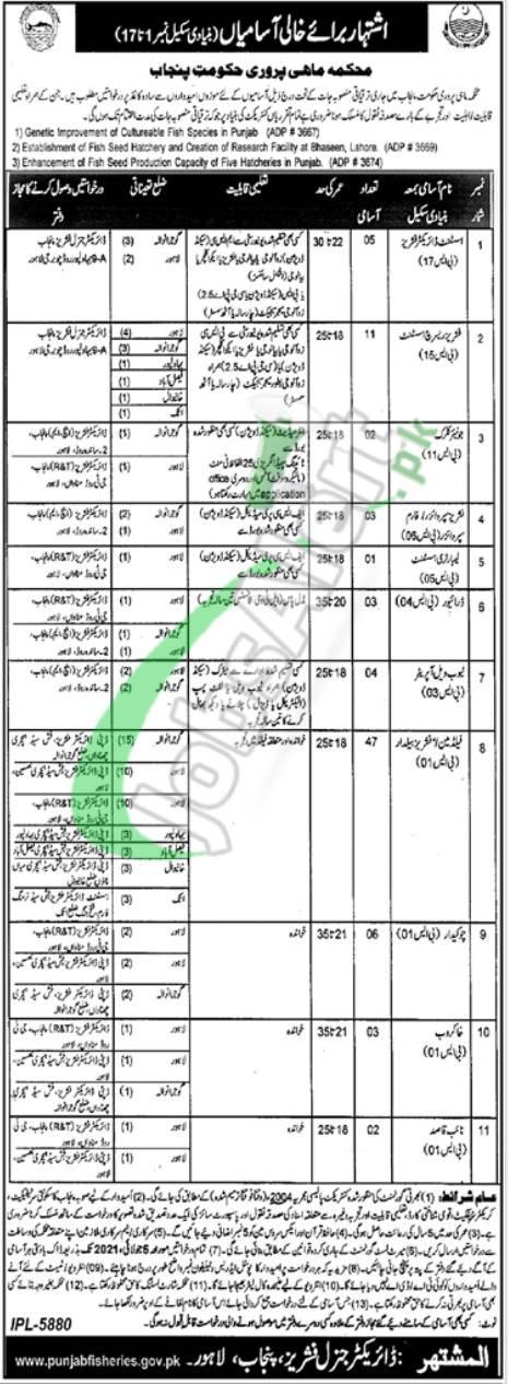 Fisheries Department Punjab Lahore 2021