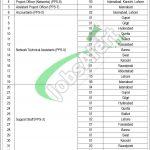 Pakistan Software Export Board Jobs