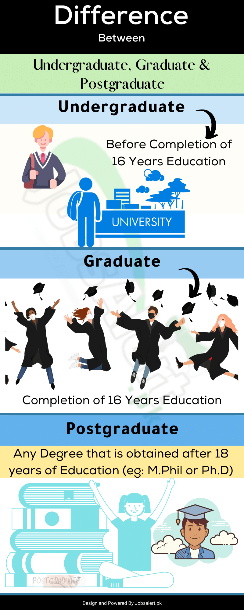 Difference Between Undergraduate, Graduate and Postgraduate in Pakistan
